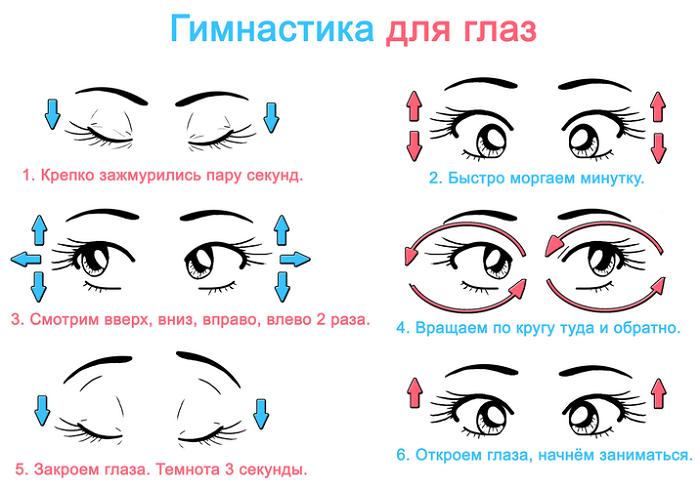 Линзы для очков при близорукости и астигматизме