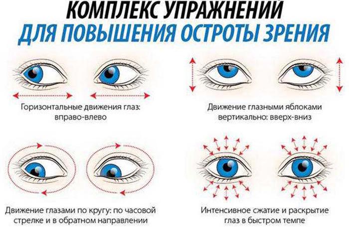 Комплекс упражнений для повышения остроты зрения
